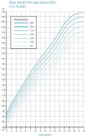 Who Percentile Charts Height Growth Chart