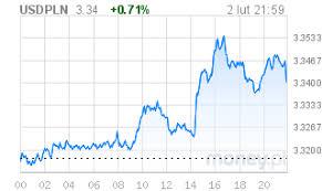 Eur Pln Forex Money Pl Eur Pln Forex Trading Eur Pln