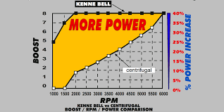 Twin Screw Vs Centrifugal Acceleration Vs Boost Kenne Bell