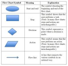 End Of Process Flow Chart Symbol Program Analysis Using App Inventor Lesson Process Flow