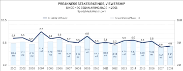 Preakness Ratings Up But Low On Nbc Sports Media Watch