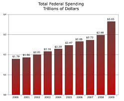 Us Government Height Weight Chart Federal Government Has Been Supersized Seeking Alpha