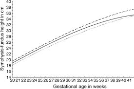 Symphysis Fundal Height Growth Chart Of An Obstetric Cohort