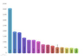 3d Cylinder Chart Amcharts