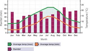 Kiev Climate Chart Bar Graph Showing Monthly Rainfall And Temperature In The Uk