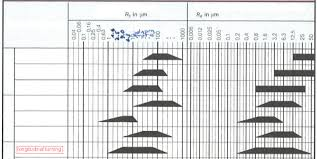 Ra Surface Roughness Chart Conversion Of Ra To Rz Surface Roughness Mechanical