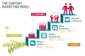 Content Marketing Strategy Content Marketing Strategy Content That Is Read Is