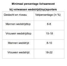 Vetpercentage sporters