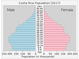 Demographics Of Costa Rica Wikipedia