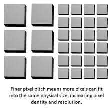 Led Screen Size Chart What Is Pixel Pitch And Why Does It Matter Planar