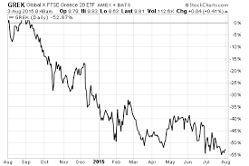 Grek Chart Grek Holds Up Even As Greek Market Plunges Etf Com