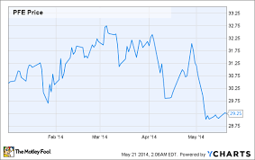 With The Pfizer Astrazeneca Deal Dead Is Pfizer A Buy