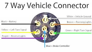 best wiring diagram 7 pin trailer plug 7 way semi plug wiring trailer diagram wiring with brakes best wiring diagram 7 pin trailer plug 7 way semi plug wiring diagram wiring diagram