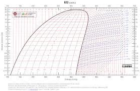 Nu22b Pressure Temperature Chart Chlorodifluoromethane Wikipedia