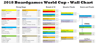 Boardgames World Cup 2018 Results And Some Extra Polls