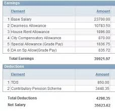 What Is The In Hand Salary Of A Po In The Union Bank Of