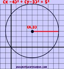 Circle Formula Chart Equation Of A Circle In Standard Form Formula Practice