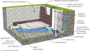 sewer backup basement drain flood