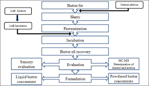 Flowchart For The Production Of Butter Flavour Concentrate