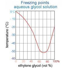 Antifreeze Temperature Chart Mono Ethylene Glycol Antifreeze