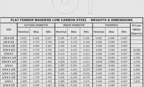 Metric Washer Sizes Chart Washer Size Chart