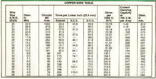 Swg Chart