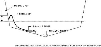 rule automatic bilge pump wiring diagram wiring diagram rule automatic bilge pump wiring diagram and hernes