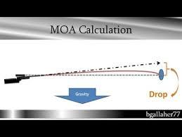Moa Shooting Chart Calc Bullet Drop In Moa Or Clicks Come Up Ballistics