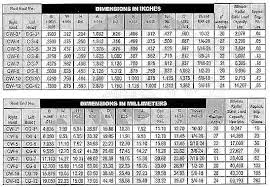 Rod End Size Chart Cw And Cg Series Rod End Chart