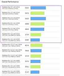 Core 2 Duo Performance Chart New Vs Old Macbook Pro Benchmarks Compare The Core 2 Duo 13