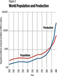 Agricultural Revolution Chart The Industrial Revolution Past And Future Federal Reserve