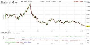 Lel Gas Conversion Chart Natural Gas Chart Dubai Binary Options Live Signals Free Qatar