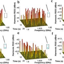 C Band Transponder Frequency Chart Demonstration Of Passive Harmonic Transponder Sensor