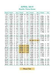 Tide Chart Nags Head Nc 65 Exact Nags Head Tide Chart