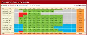 Ttd 300 Rs Darshan Ticket Online Booking At Ttdsevaonline