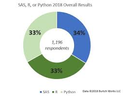 Preferred Resume Group New 48 SAS R Or Python Survey Results Which Do Data Scientists