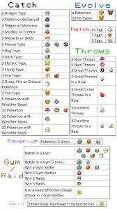 Quest Chart Pokemon Go Encounter Reward Chart For Field Tasks Thesilphroad