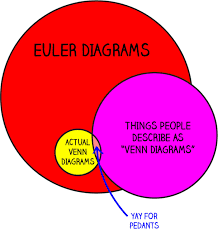 Euler Venn Diagram 1 Chart That Explains Why People Are Wrong About Venn Diagrams