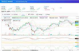 Yahoo Finance Business Finance Stock Market Quotes News Simple Best Free Stock Charts Websites And Platforms Online 48
