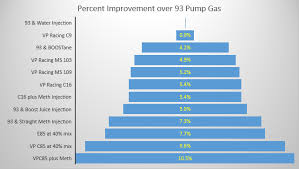 E85 Afr Chart The Big Fuel Test Part 5 E85 Versus All The Winner Is Crowned