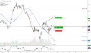 Slw Stock Quote Inspiration SLW Stock Price And Chart TradingView
