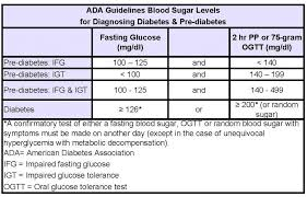 Diabetes Blood Test Results Chart Nerve Damage Occurs When Blood Sugars Rise Over 140 Mg Dl