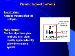 3.3 The Atom. Periodic Table of Elements Atomic Number: Number of ...