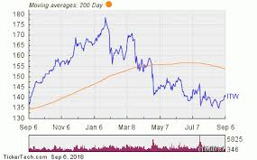 Itw Stock Chart Illinois Tool Works Named Top Dividend Stock With Insider