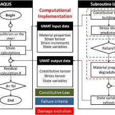 Flow Chart For Abaqus Tm And Umat Integration Download