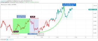 Monero Price Analysis Xmr Acquiring Attention From Traders