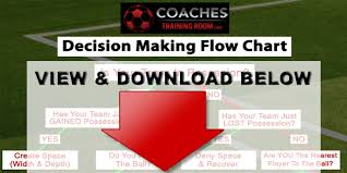 Soccer Decision Making Flow Chart