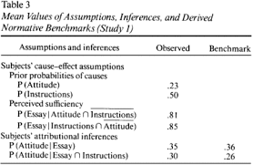 when one cause casts doubt on another a normative analysis of  table 3 mean values of assumptions inferences and derived normative benchmarks study