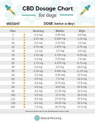 Edible Dosage Chart Thc And Cbd Dose Edibles Dosing Chart Interpreting
