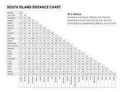Distance Charts Whats Hot New Zealand